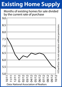 existing-home-supply-201210