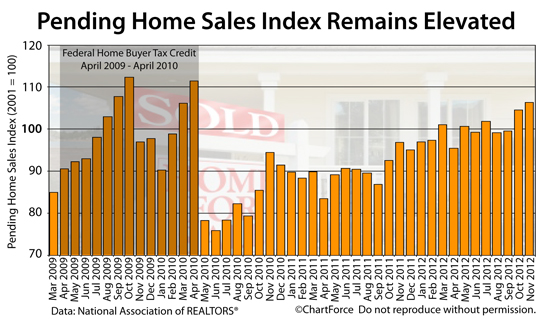 pending-home-sales-wide-201211
