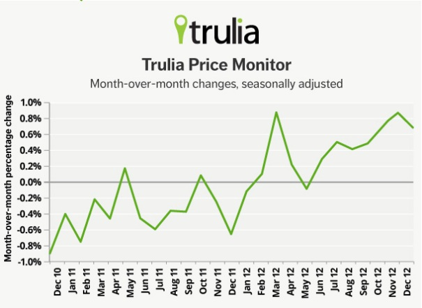 trulia-price-monitor-0