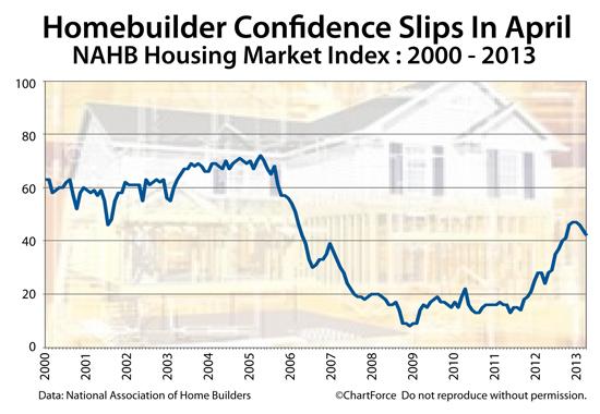 housing-market-index-2010-201304