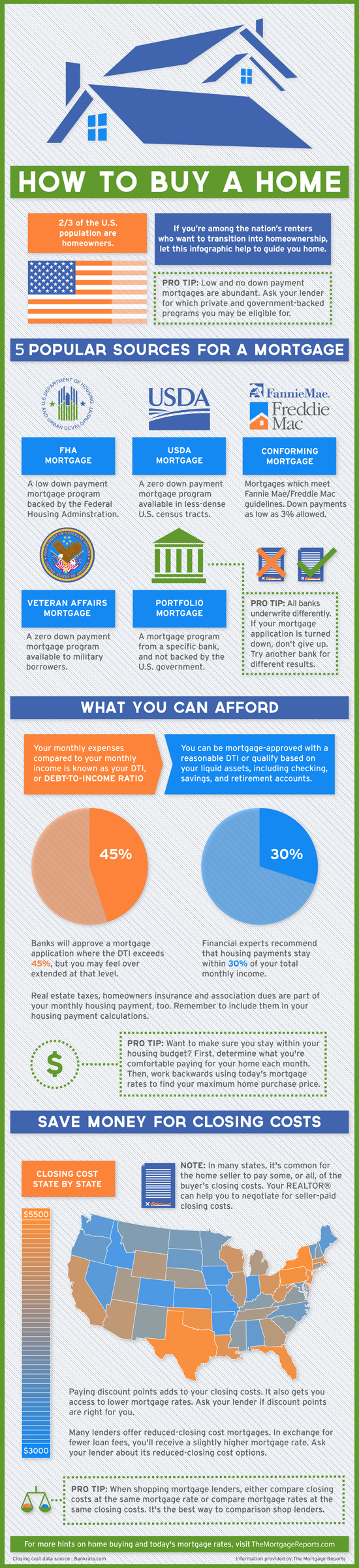 how-to-buy-a-home-infographic-the-mortgage-reports-550px