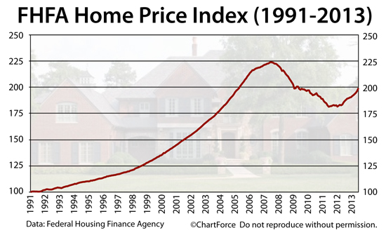 home-price-index-1990-201303