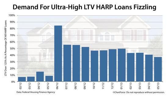 harp-loans-over-125-ltv-201305