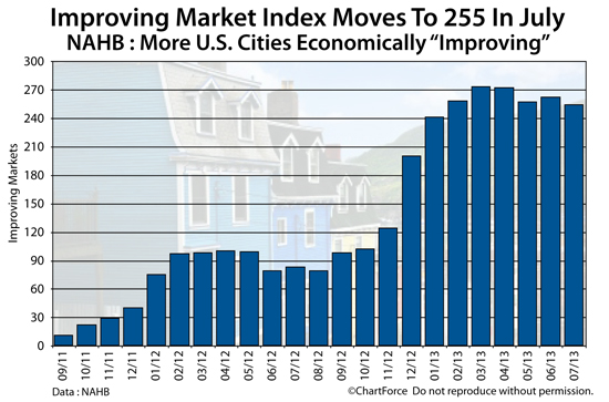 improving-market-index-201307