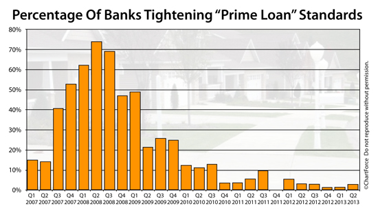 fed-senior-loan-officer-survey-2013q2